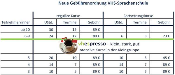 Volkshochschule Bezirk Schwetzingen Vhs Sprachenschule